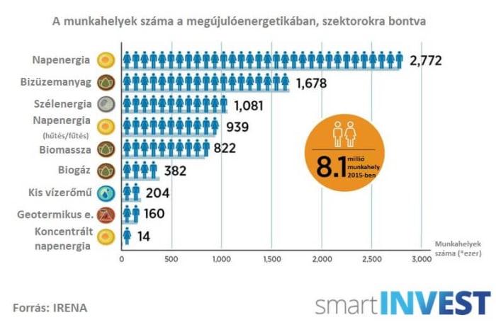 Egyre több ember dolgozik a megújulók iparában | ClimeNews Hírportál