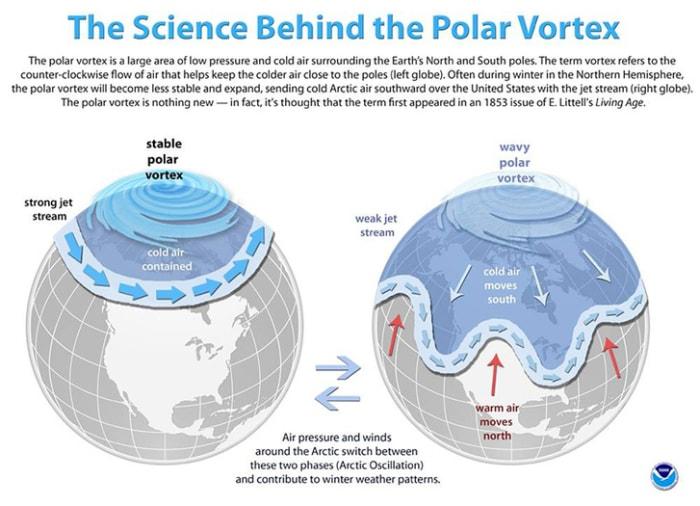Mi a polar vortex? | ClimeNews | A stabil és az instabil sarki örvény hatása a hideg levegő mozgására Fotó: NOAA