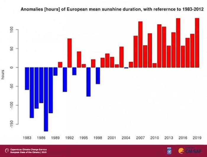 Copernicus-jelentés: Európa éghajlata 2019-ben | ClimeNews - Hírportál