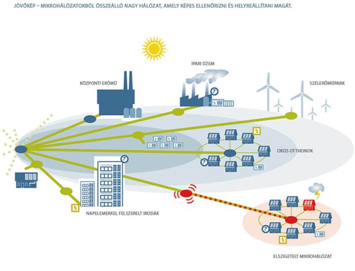Megújuló energiák mítoszok - Greenpeace   ClimeNews