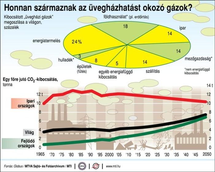 Uveghazhatasu-gazok-eredete - ÜHG ismeret - ClimeNews