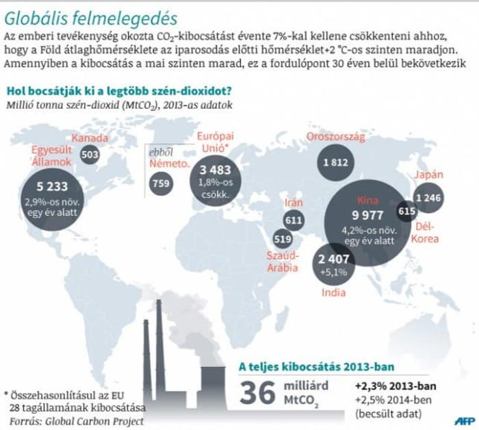 A térképen a világ tíz legnagyobb szén-dioxid-kibocsátó állama/államszövetsége látható, összehasonlítva az Európai Unió kibocsátásával Forrás: AFP/S. Ramis, V. Lefai