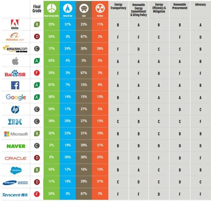 Nem az Apple a legzöldebb - ClimeNews