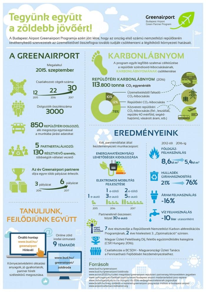Budapest Airport Green Partner Program | ClimeNews