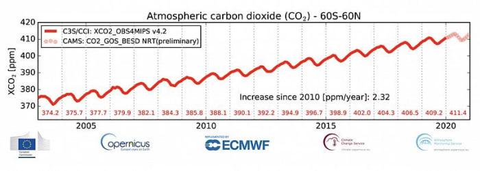 2020 – A világ lelassult, a globális felmelegedés nem   ClimeNews