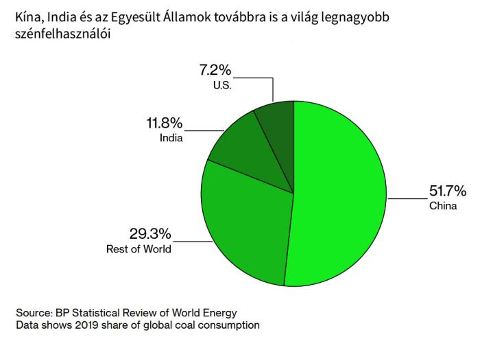 Még többet éget a világ három legnagyobb szénfelhasználója