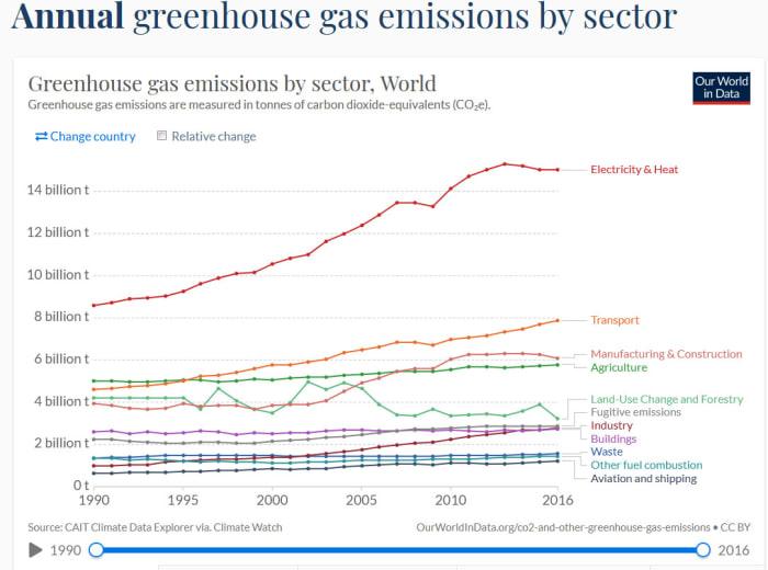 Honnan származnak az üvegházhatású gázok kibocsátása? | ClimeNews