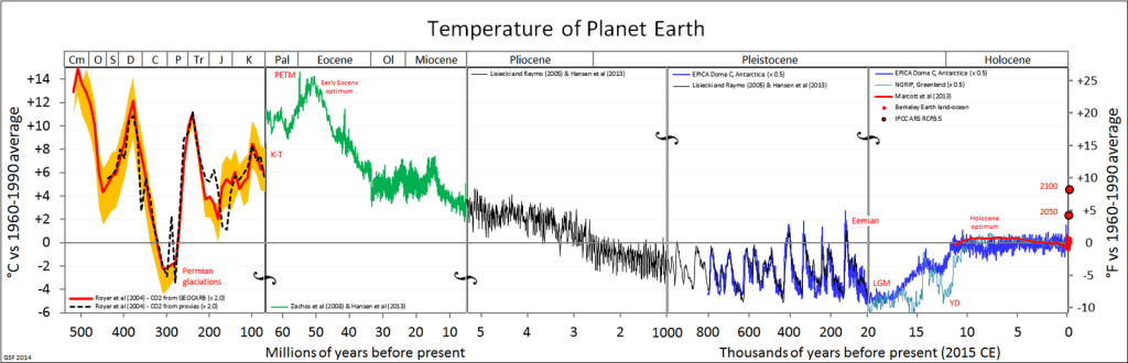 Tisztázzuk: egy dolgot nagyon rosszul tudunk a globális felmelegedésről | ClimeNews