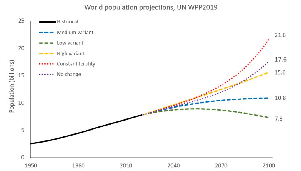 Valóban túl van népesedve Földünk? | ClimeNews
