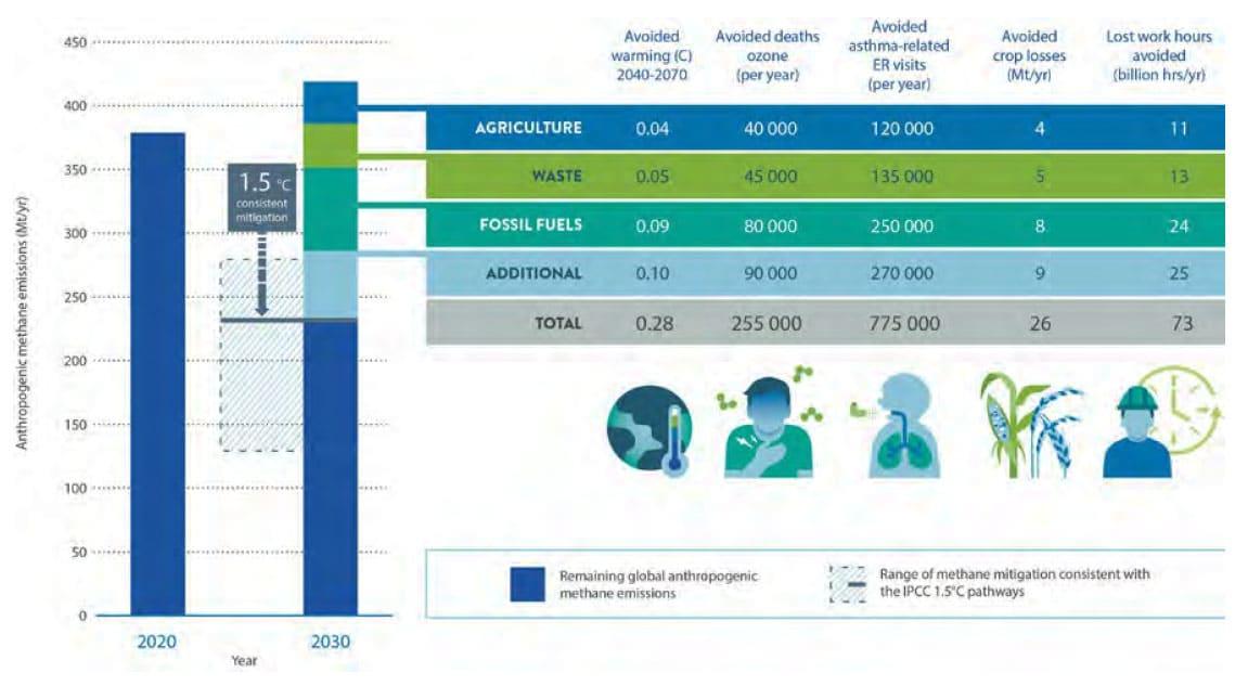 A metánkibocsátás mérséklésének előnyei és költségei   ClimeNews