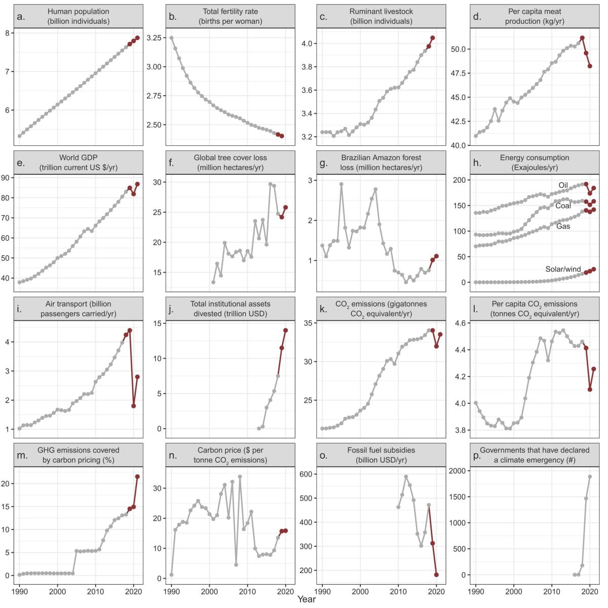 Éghajlati vészhelyzet - 2021 frissítés   ClimeNews