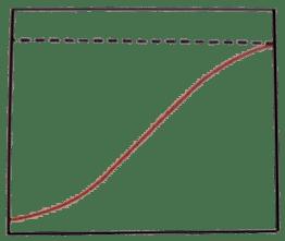 B/ Szigmoid növekedés következik be   ClimeNews
