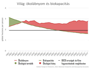 Világ ökolábnyom és biokapacitás | ClimeNews - Hírportál