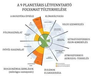 A planetáris létfenntartó folyamatok túlterhelése | ClimeNews - Hírportál