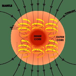 A Föld mágneses terét létrehozó dinamómechanizmus