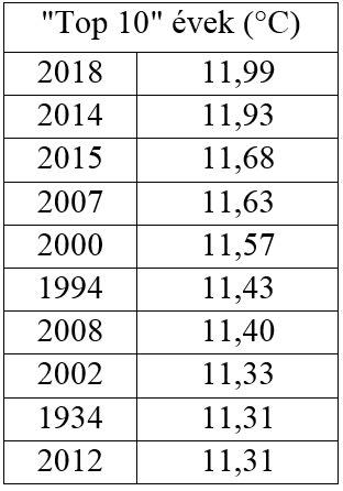 2018 a legmelegebb év 1901 óta Magyarországon – előzetes éghajlati értékelő   ClimeNews - Hírportál