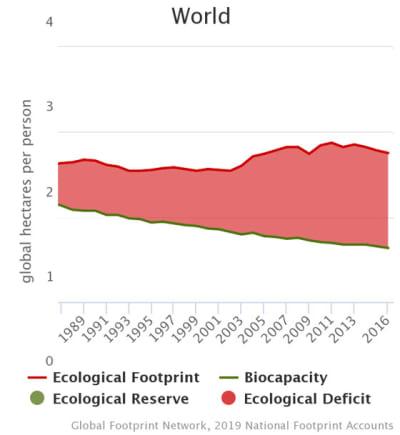 Megmenti-e a jövőt a fogyasztás csökkentése?   ClimeNews - Hírportál