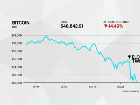 Elon Musk bedöntötte a bitcoin árfolyamát | ClimeNews