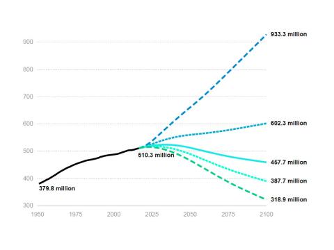 TOP népesség előreszámító | ClimeNews