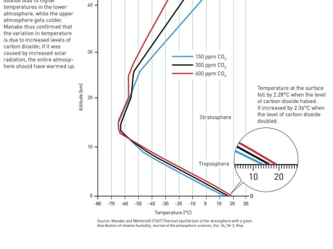 A globális felmelegedés megbízható előrejelzéséért