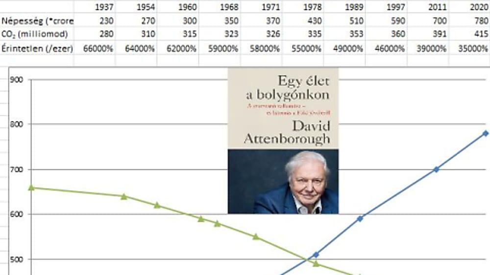 David Attenborough - Egy élet a bolygónkon | ClimeNews