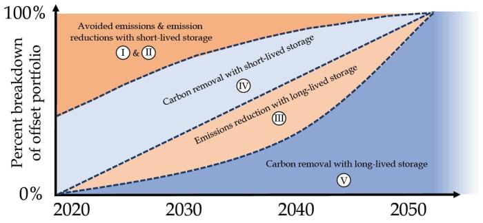 Oxfordi Karbonkiegyenlítési Irányelvek   ClimeNews - Hírportál