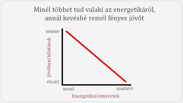 Energetikai ismeretek és pesszimizmus | ClimeNews - Hírportál