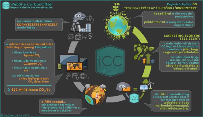 iCC - Website CarbonOffset - ClimeNews