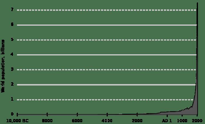 Az emberi népesség 1 milliárdról 7.8 milliárdra növekedett   The Overpopulation Project