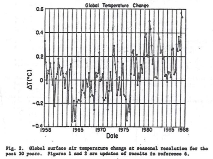 Figure 2, Global Temperature Change