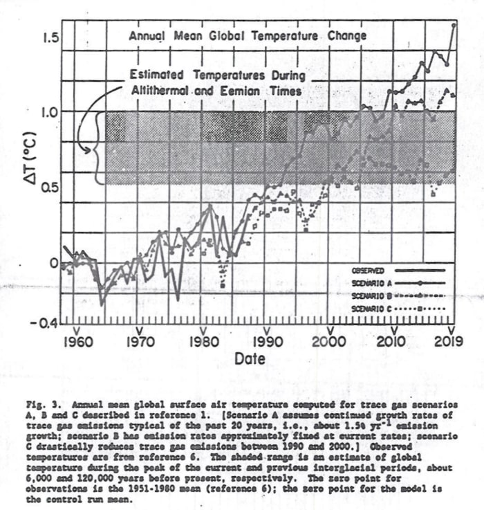 Figure 3, Annual Mean Global Temperature Change
