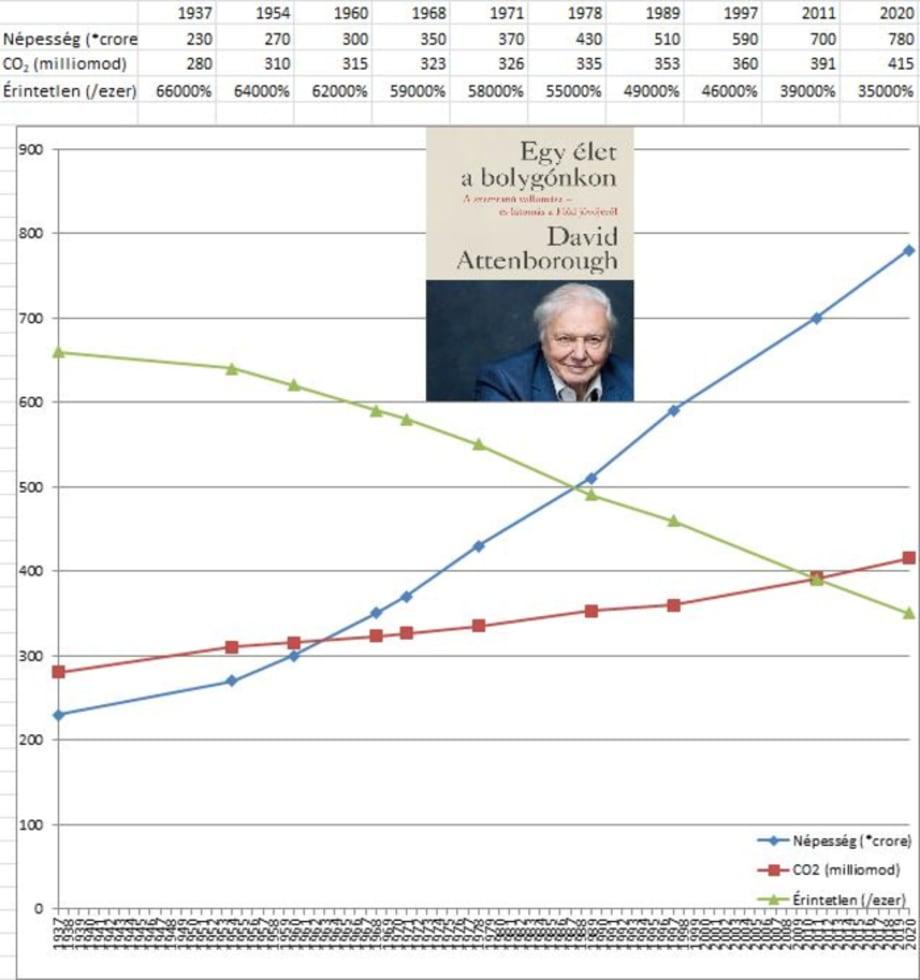 David Attenborough - Egy élet a bolygónkon   ClimeNews