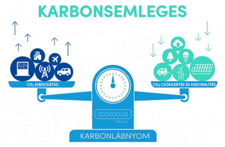 7 ok, miért legyen a vállalkozása karbonsemleges? | ClimeNews