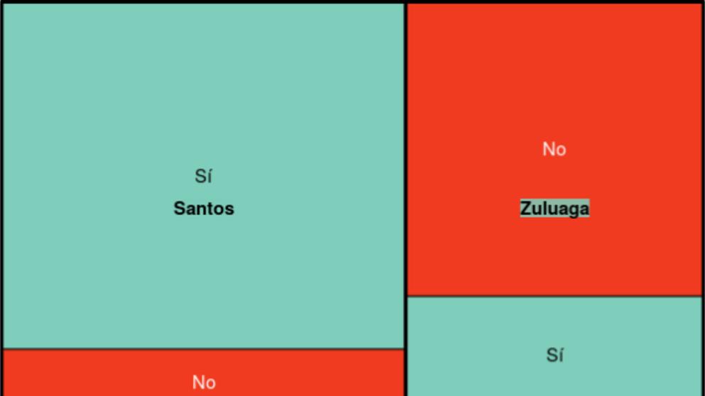5 visualizaciones para comparar la votación por el NO