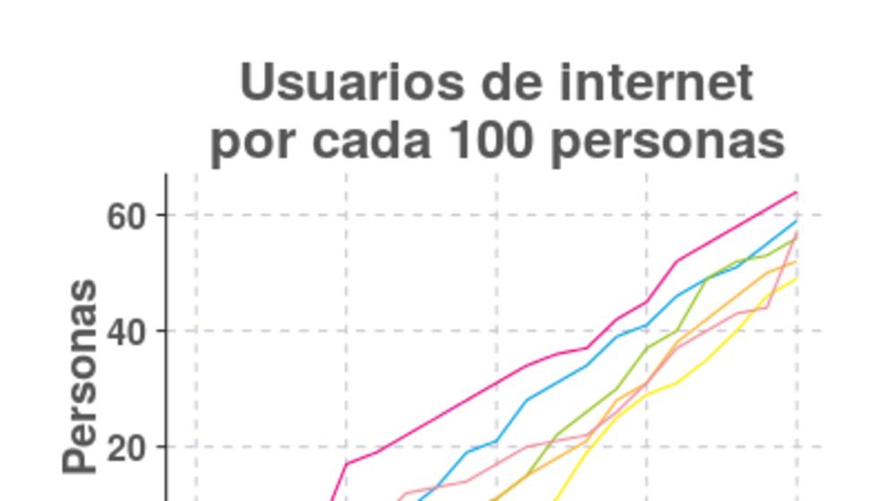 Personas con acceso a la red mundial