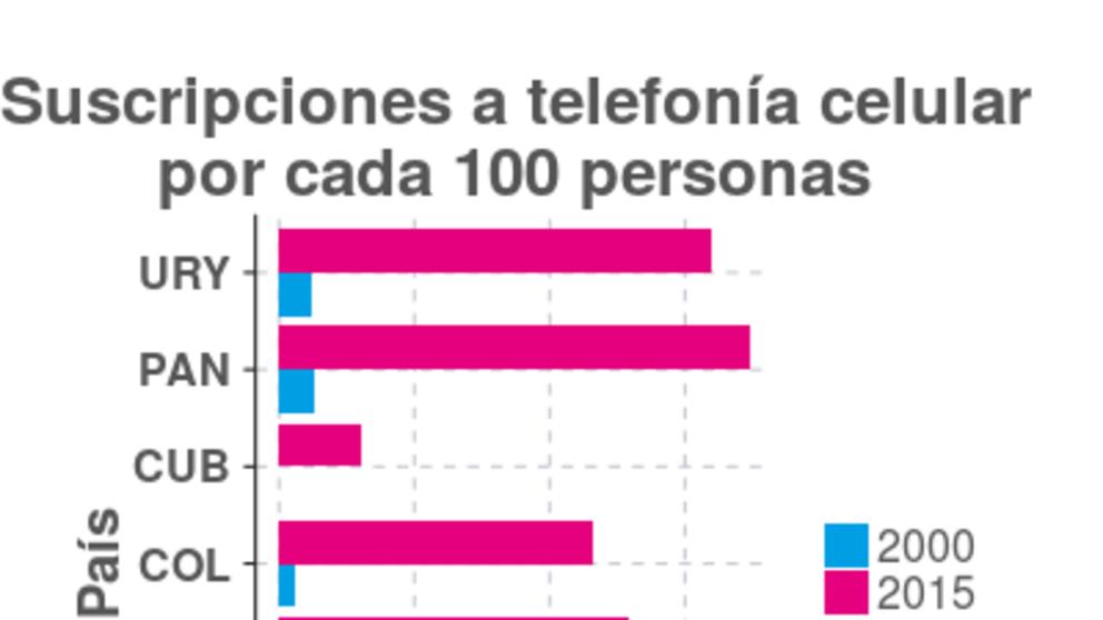 Desarrollo de la telefonía móvil en América Latina