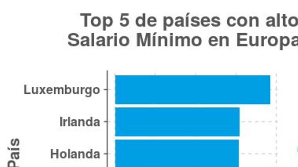 Top 5 de países con alto salario mínimo en Europa