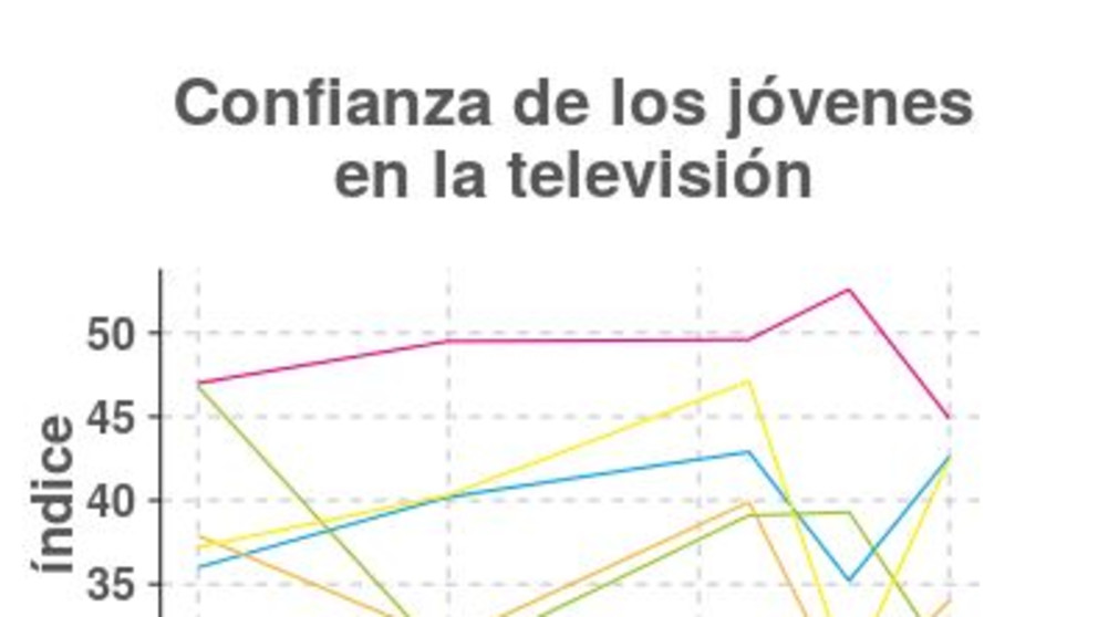 Confianza de los jóvenes en la televisión