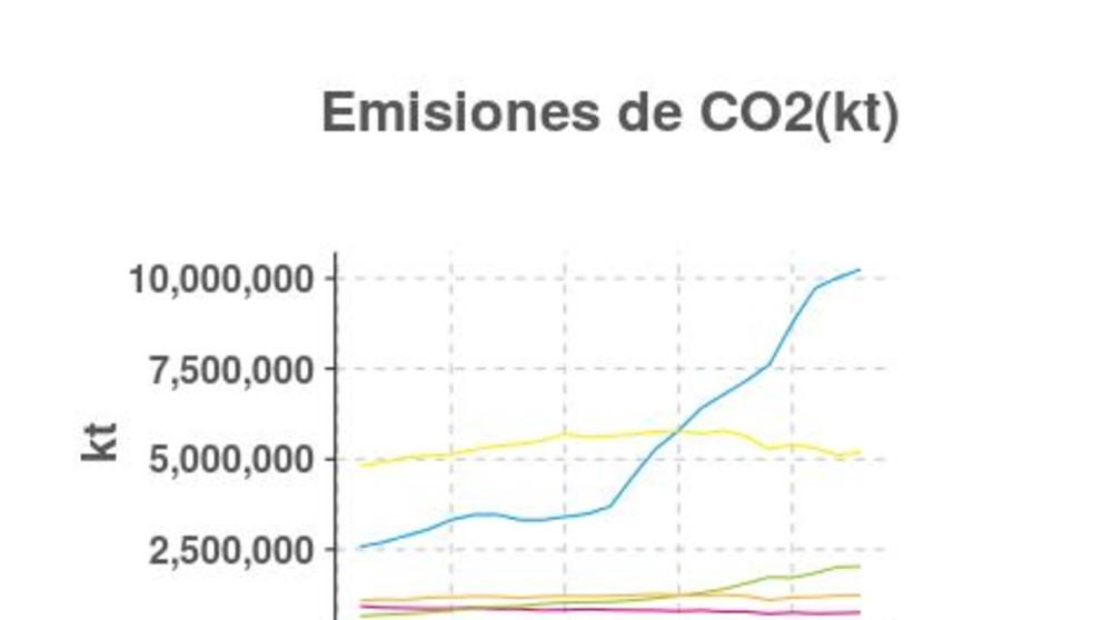 Países con mayor emisiones de C02