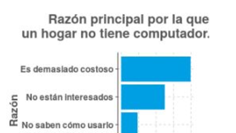¿Por qué hogares colombianos no tienen computador?