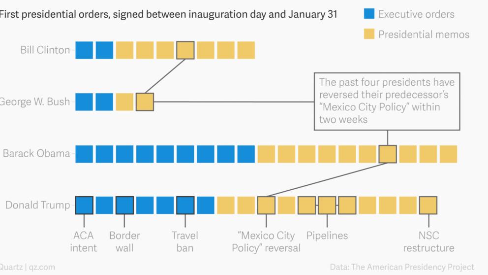 #Recomendado: Obama firmó más órdenes ejecutivas que Trump en sus primeros 12 días