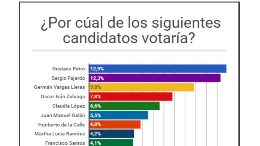 #ElGráfico: Petro lidera las encuestas para presidencia 2018