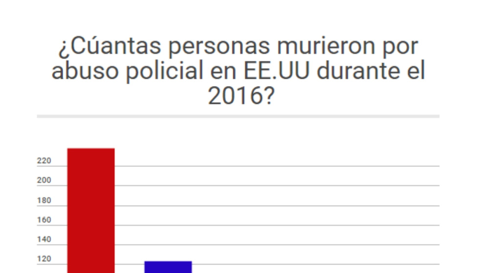 #ElGráfico: A quiénes matan los policías gringos