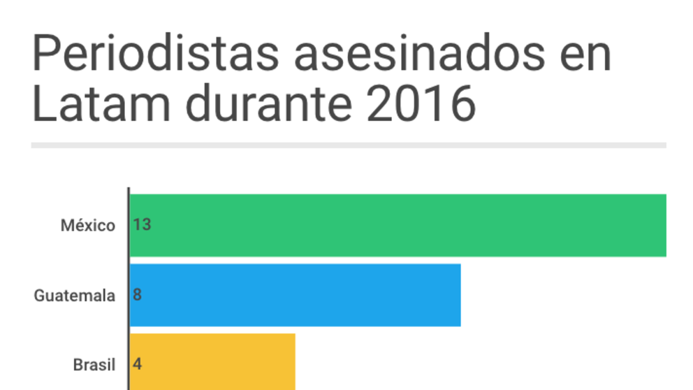 #ElGráfico: México, el país más inseguro para periodistas
