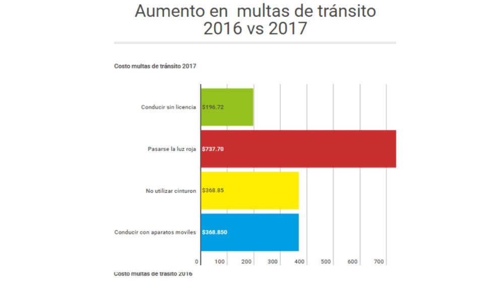 #ElGráfico: Aumento en los precios de las multas en 2017