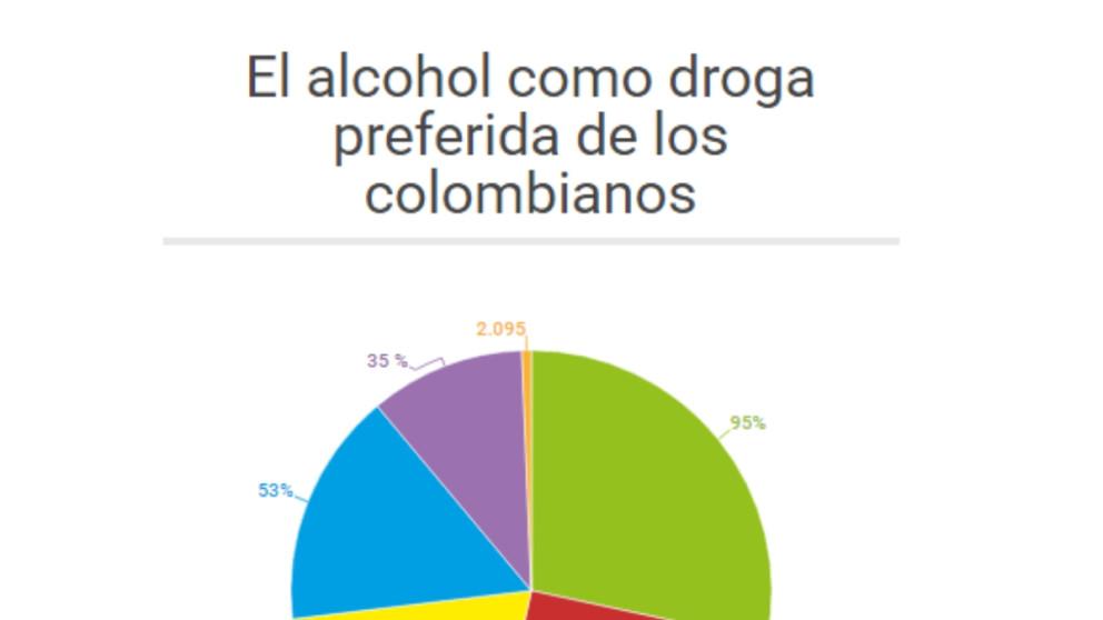 #ElGráfico: Alcohol, la droga que más prueban en Colombia