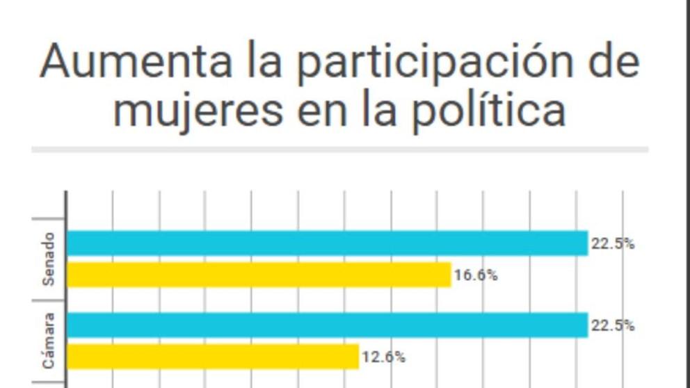 #ElGráfico: Más mujeres en la política