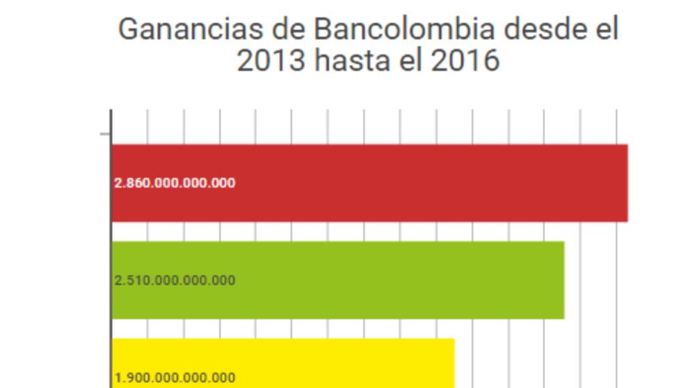 #ElGráfico: Bancolombia rompe récord en ganancias