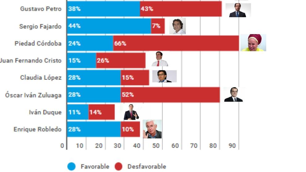 #ElGráfico: Así va la carrera a la presidencia