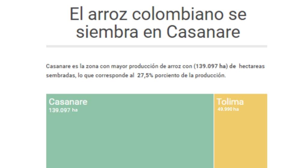 #ElGráfico: Arroz en Colombia